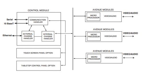 Ensemble Designs Model 5030 5035 System Control Module Functional Block Diagram