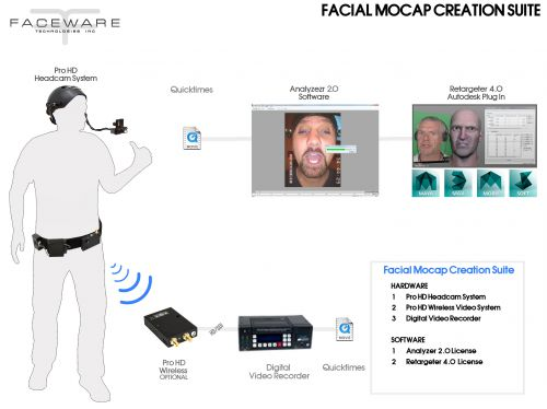 Faceware_CreationSuite_MocapSystem
